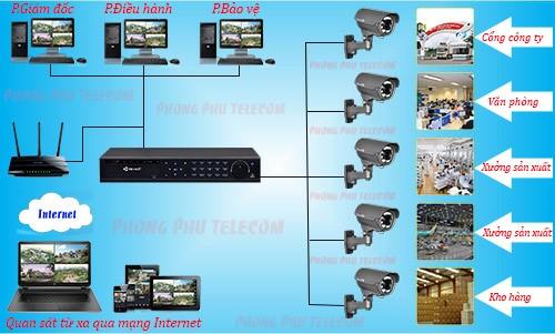Hệ thống camera chuyên nghiệp