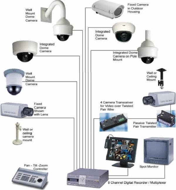 Lắp đặt các loại camera khác nhau